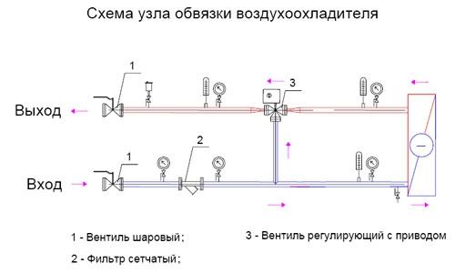 Смесительные узлы для установок с водяным охладителем